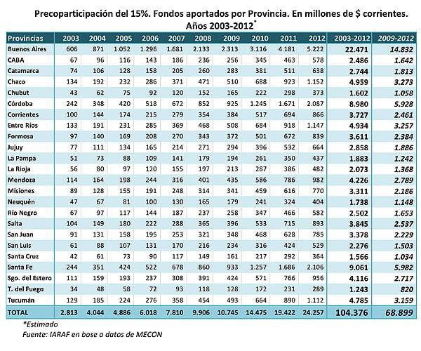 Crece la rebelión fiscal de las provincias por la coparticipación federal