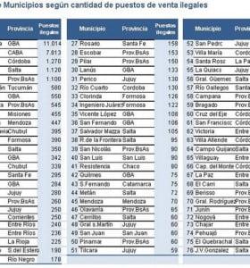 Ranking de los municipios más truchos del país