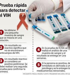 Realizaron el primer test nacional de detección inmediata de VIH