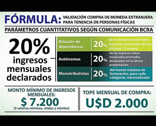 La fórmula de la AFIP para la compra de dólares