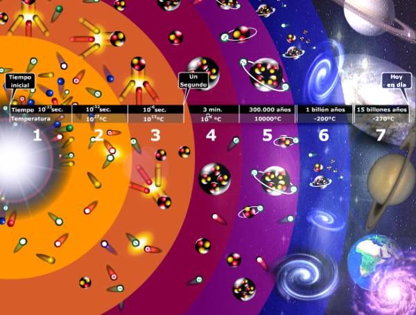 Un histórico hallazgo de científicos de EEUU revalida la teoría del Big Bang
