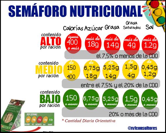 Piden que se adopte etiquetado de alimentos m s sencillo - Contenido nutricional de los alimentos ...