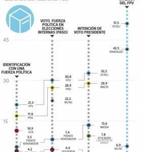 Se consolida la polarización entre el FPV y el PRO
