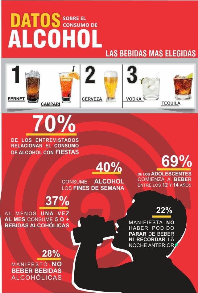 El 37 % de los jóvenes consumen al menos cinco bebidas en las previas