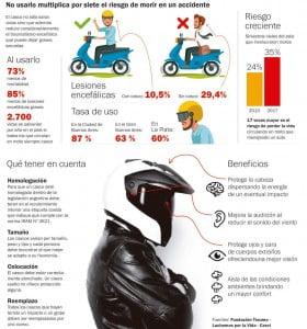 Seis de cada diez motociclistas siguen sin usar casco