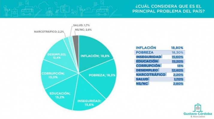 Cuáles son los dos temas que más preocupan a los argentinos