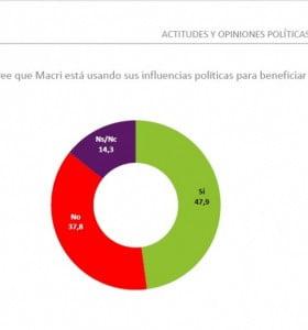 Según encuesta el resultado de la Selección impactará en la política