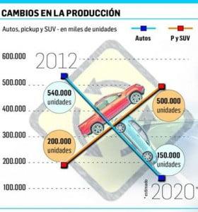 Cada vez se fabrican menos autos en el país