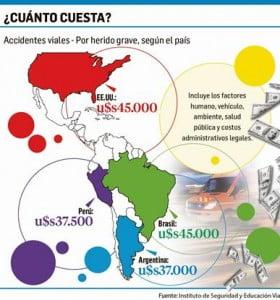 Estado gasta u$s7.400 millones al año por accidentes viales