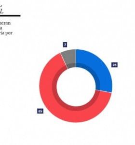 Encuesta, fuga de votantes de Cambiemos