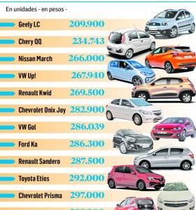 Quedan sólo 12 modelos de autos de menos de $300.000