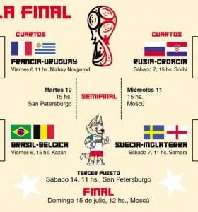 Así serán los cuartos de final
