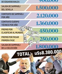 Mal negocio para la AFA: Sampaoli le costó u$s1 millón por partido