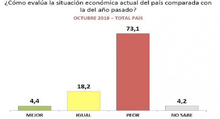 Para el 73% de los argentinos, la situación del país está cada vez peor