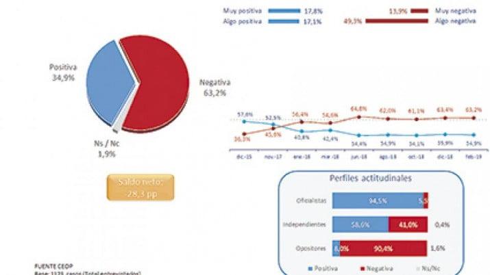 Ocho de cada diez argentinos están preocupados por el declive económico
