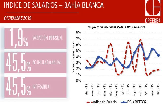 En Bahía Blanca los salarios perdieron 7% ante la inflación