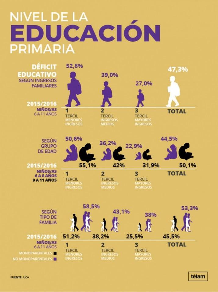 Casi la mitad de los alumnos del nivel primario tienen bajo rendimiento