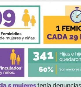 En 2019 hubo 299 femicidios en el país: es la cifra más alta desde 2008