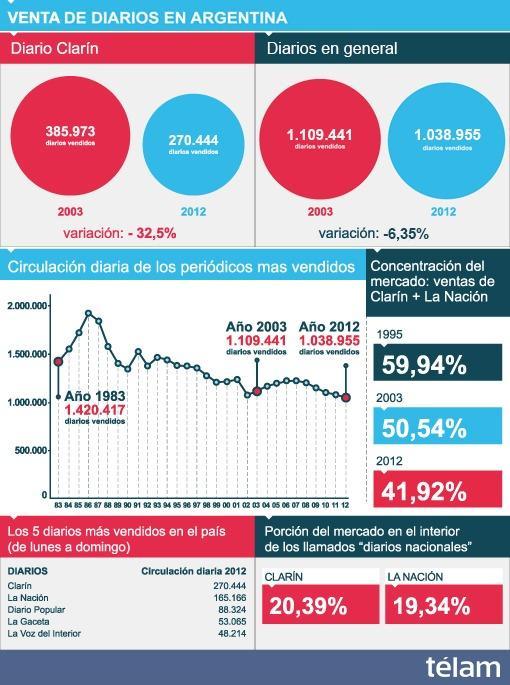 Clarín vende un 32% menos que en 2003 y reduce su presencia en el mercado de diarios
