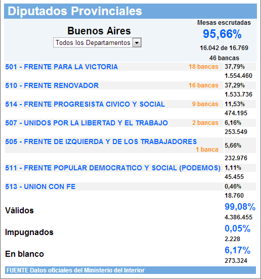 Resultados en la Provincia de Buenos Aires para diputados