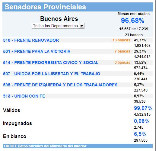 Resultados en la Provincia de Buenos Aires para senadores