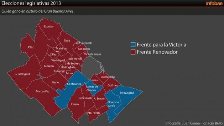 Insaurralde perdió en partidos que ganó el kirchnerismo municipal