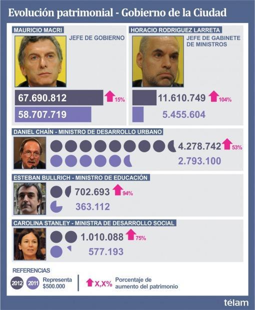 Macri y su gabinete aumentaron casi un 70% su patrimonio en un año