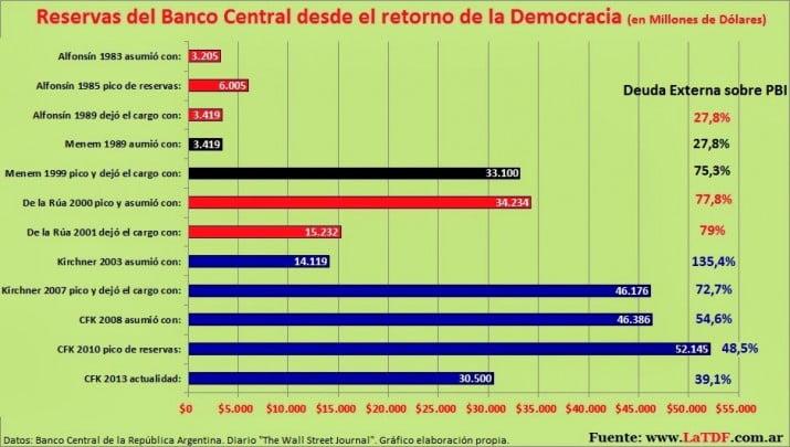 Las reservas del Banco Central, desde el 83 hasta ahora