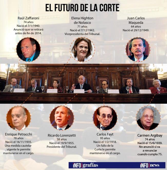 Cuál será el futuro de la Corte Suprema de Justicia sin Zaffaroni