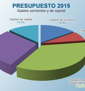Presupuesto 2015 prevé crecimiento: 2,8%, inflación: 15,6% y dólar: $ 9,45