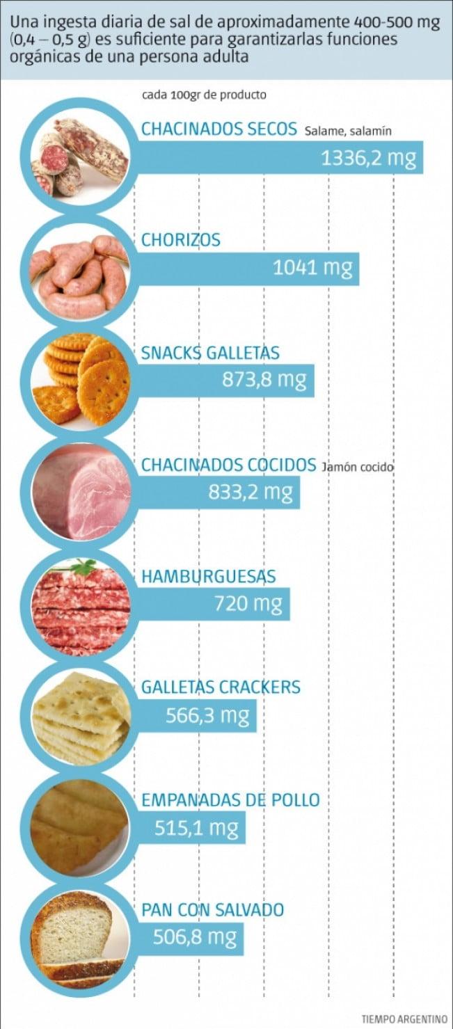 alimentos que tienen mas sodio