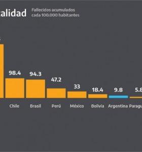 Argentina: una de las tasas de incidencia y mortalidad más baja de la región