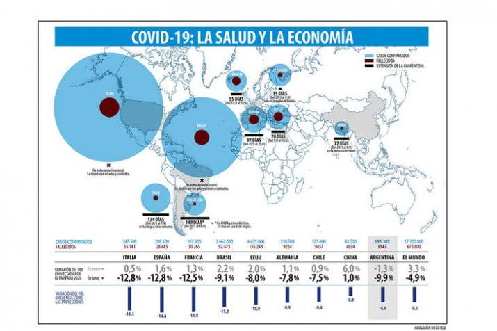 Una catástrofe económica y social sin precedentes en todo el mundo