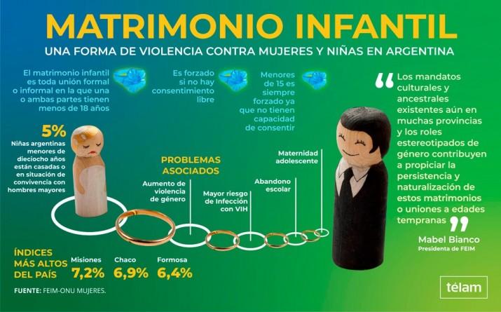 Casi el 5% de las menores de 18 años están casadas o conviviendo con hombres mayores en Argentina